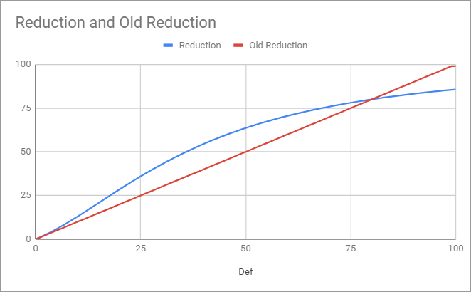 Reduction.png